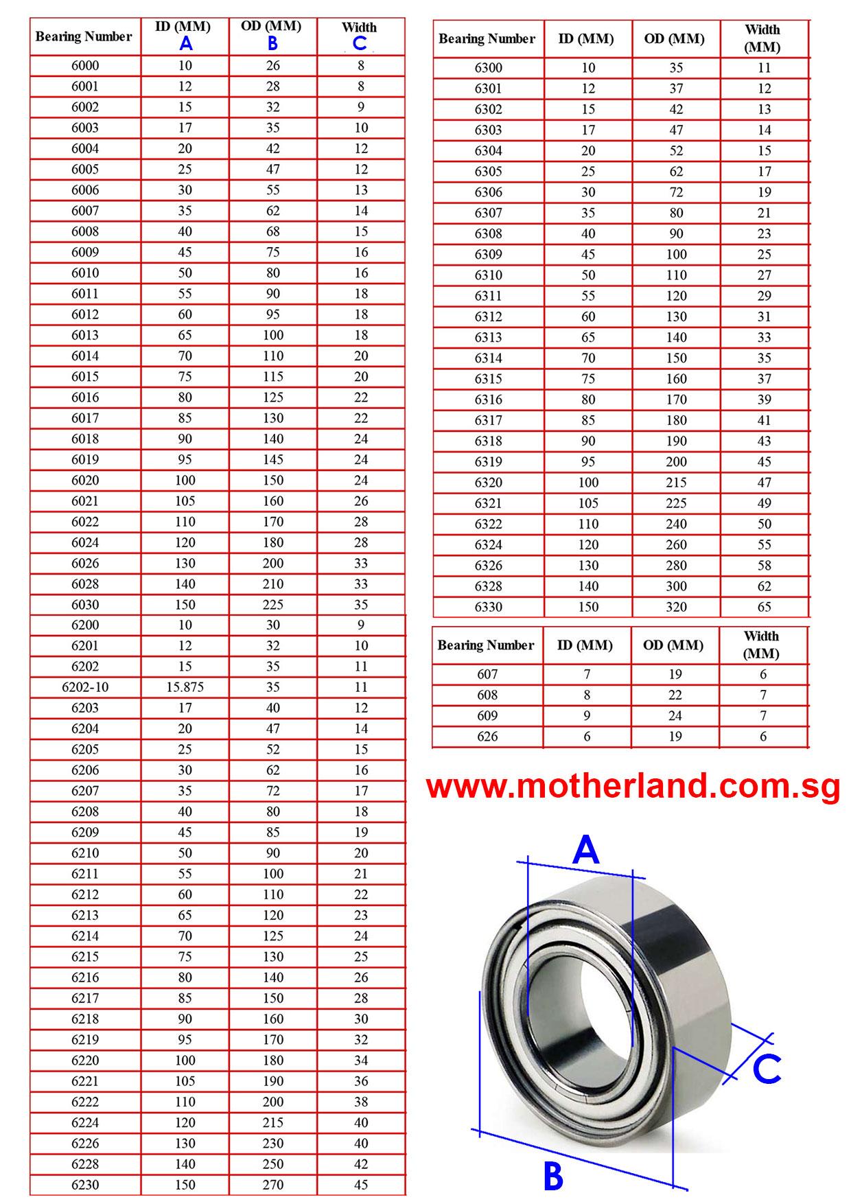 Bearing Size Chart : Bearing size chart tapered roller bearings